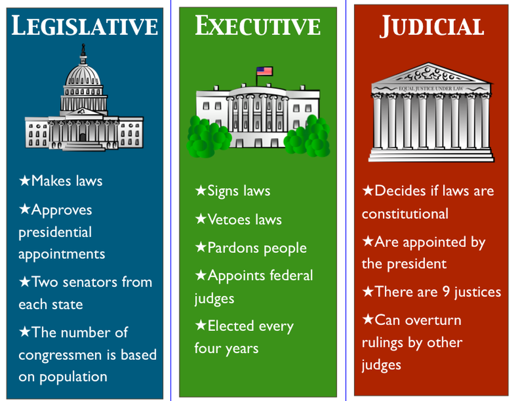 Branches of National Government - American Government for kids Judicial Branch For Kids